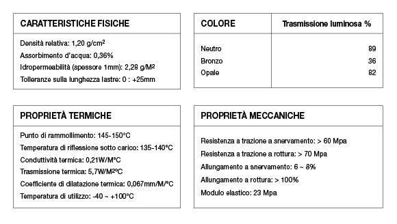 tabella lastre grecate policarbonato